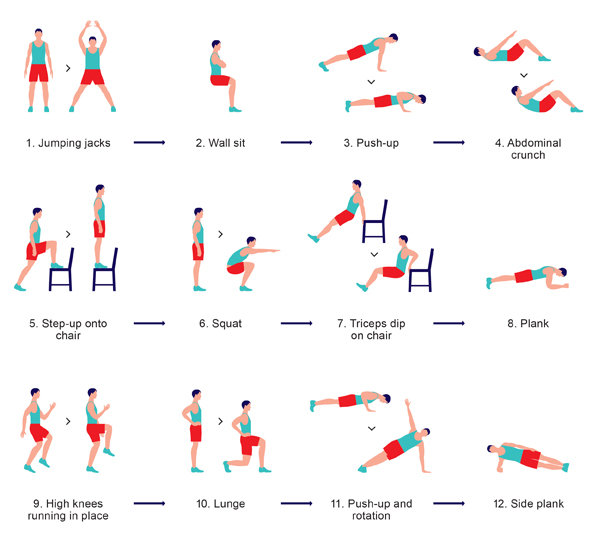 7 minute work out basic exercise plan comprising of 12 exercises